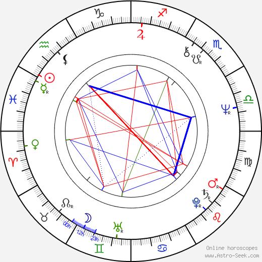 Sinéad Cusack birth chart, Sinéad Cusack astro natal horoscope, astrology