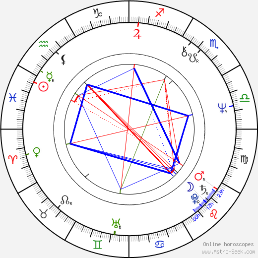 Steve Priest birth chart, Steve Priest astro natal horoscope, astrology