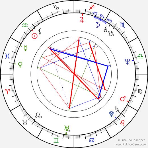 Susanne Benton день рождения гороскоп, Susanne Benton Натальная карта онлайн