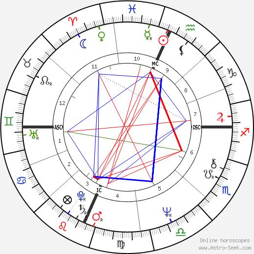 Teller astro natal birth chart, Teller horoscope, astrology