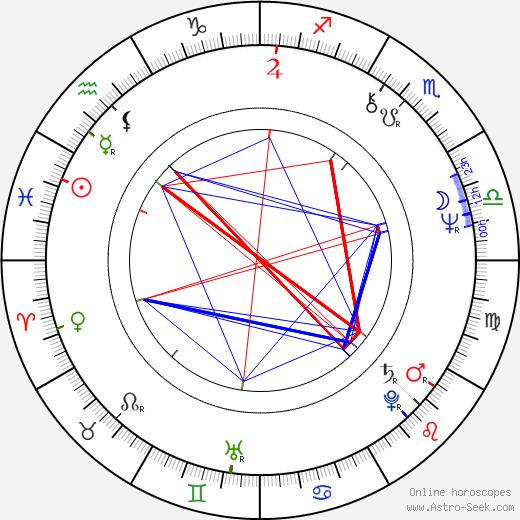 Terry O'Neill birth chart, Terry O'Neill astro natal horoscope, astrology
