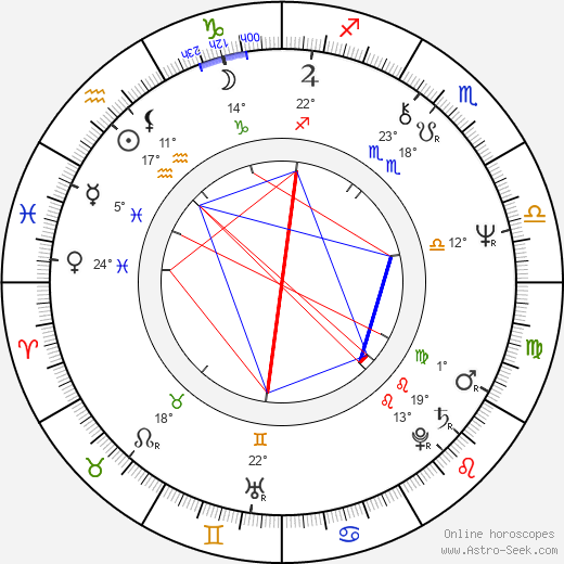 Tiger Chung Lee birth chart, biography, wikipedia 2019, 2020