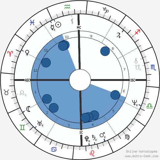 Wirley Macedo wikipedia, horoscope, astrology, instagram