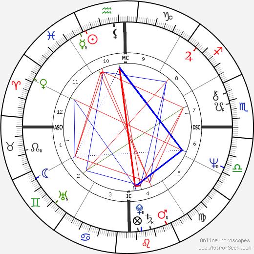 Wirley Macedo tema natale, oroscopo, Wirley Macedo oroscopi gratuiti, astrologia