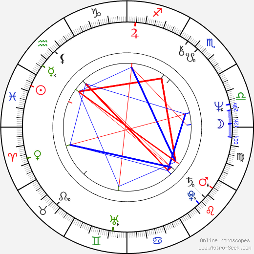 Woody Watson birth chart, Woody Watson astro natal horoscope, astrology