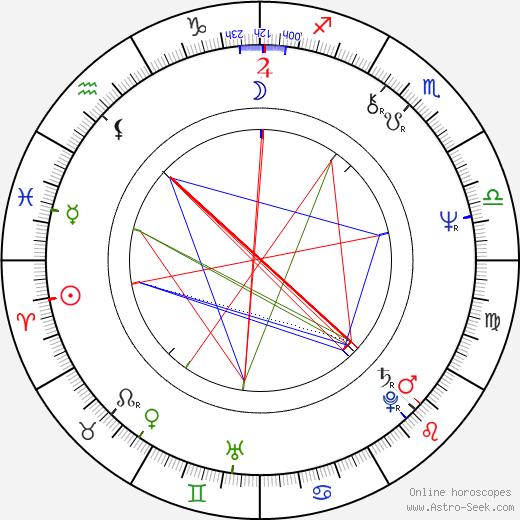 Adrian Enescu birth chart, Adrian Enescu astro natal horoscope, astrology