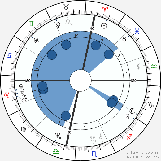 Al Gore wikipedia, horoscope, astrology, instagram