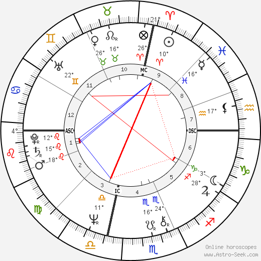 Al Gore birth chart, biography, wikipedia 2019, 2020