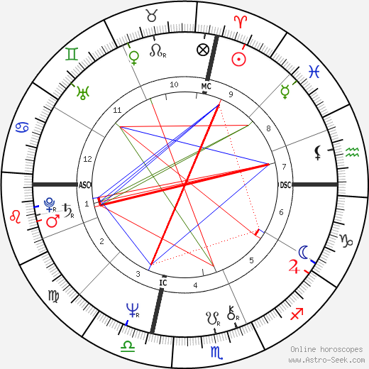 Al Gore astro natal birth chart, Al Gore horoscope, astrology