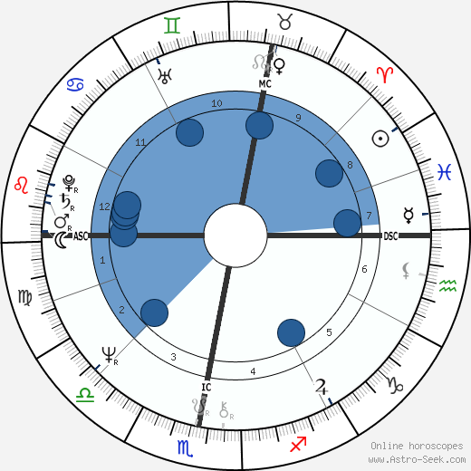 Andrew Lloyd Webber wikipedia, horoscope, astrology, instagram