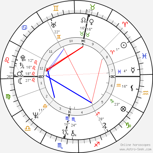 Andrew Lloyd Webber birth chart, biography, wikipedia 2018, 2019