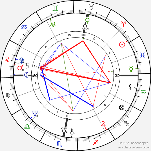 Andrew Lloyd Webber astro natal birth chart, Andrew Lloyd Webber horoscope, astrology