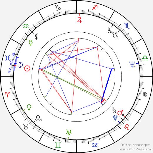 Austin Carr birth chart, Austin Carr astro natal horoscope, astrology