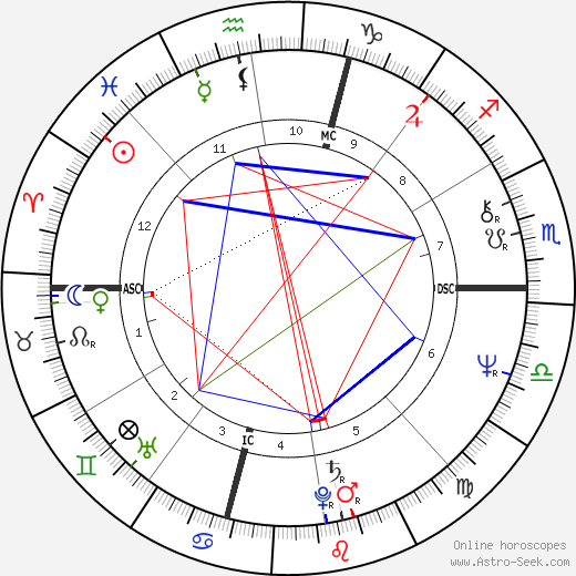 Billy Crystal birth chart, Billy Crystal astro natal horoscope, astrology