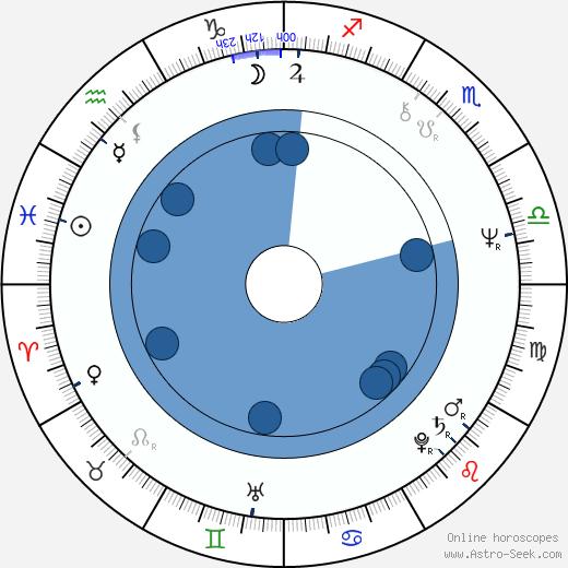 Brian Cummings wikipedia, horoscope, astrology, instagram