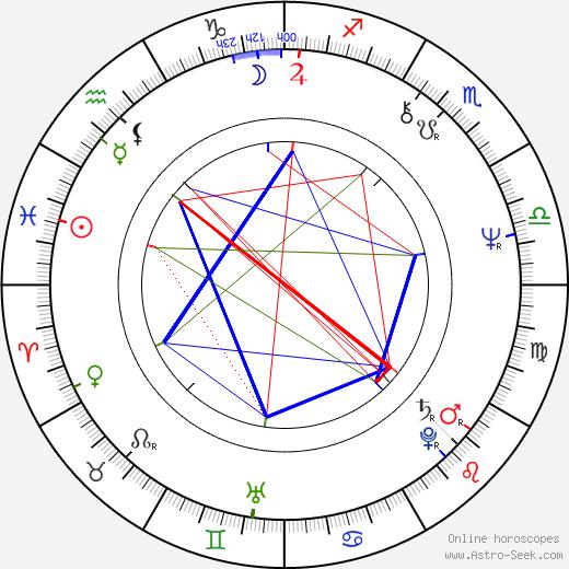 Brian Cummings birth chart, Brian Cummings astro natal horoscope, astrology