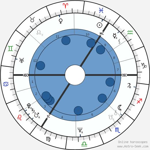 Brigitte Stoefs wikipedia, horoscope, astrology, instagram