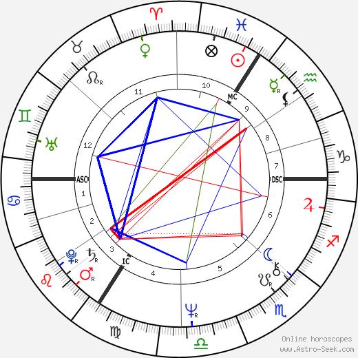 Brigitte Stoefs tema natale, oroscopo, Brigitte Stoefs oroscopi gratuiti, astrologia