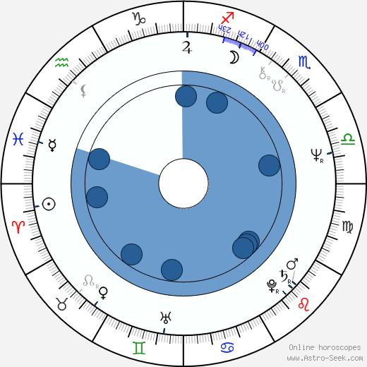 Bud Cort wikipedia, horoscope, astrology, instagram
