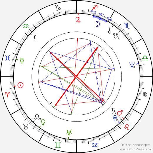 Бад Корт Bud Cort день рождения гороскоп, Bud Cort Натальная карта онлайн