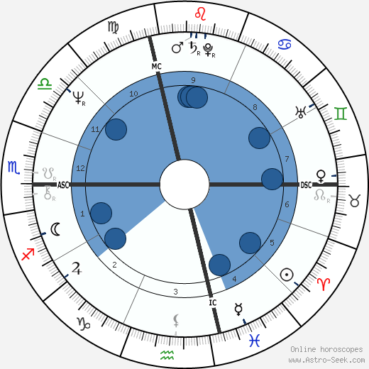 Carlo Petrini wikipedia, horoscope, astrology, instagram