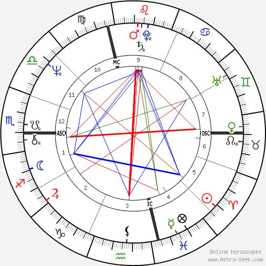 Carlo Petrini tema natale, oroscopo, Carlo Petrini oroscopi gratuiti, astrologia