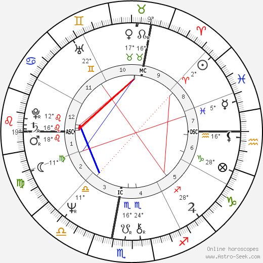 Chantal Lauby birth chart, biography, wikipedia 2019, 2020