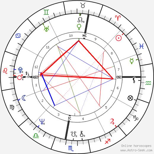 Chantal Lauby birth chart, Chantal Lauby astro natal horoscope, astrology