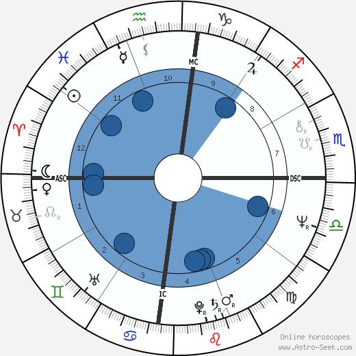 Col. Gregorio Honasan wikipedia, horoscope, astrology, instagram