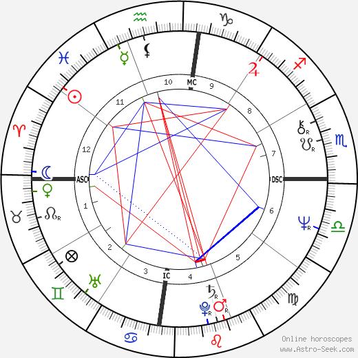 Col. Gregorio Honasan tema natale, oroscopo, Col. Gregorio Honasan oroscopi gratuiti, astrologia