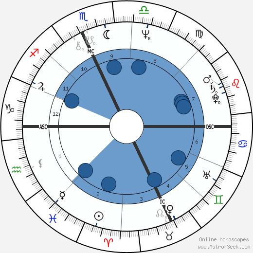 Dana Foster Hersey wikipedia, horoscope, astrology, instagram