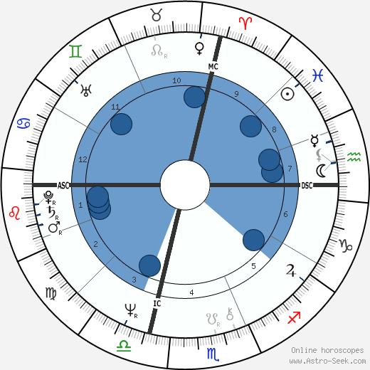 Dave Robel wikipedia, horoscope, astrology, instagram