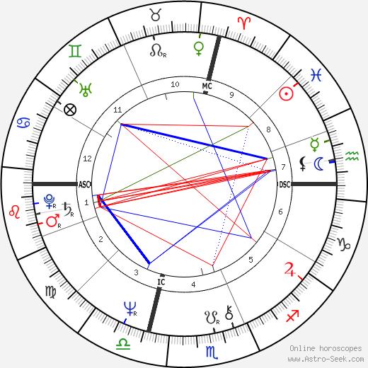 Dave Robel tema natale, oroscopo, Dave Robel oroscopi gratuiti, astrologia