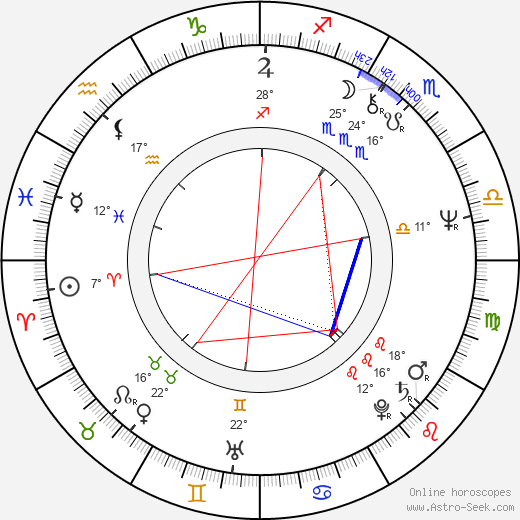 Dianne Wiest birth chart, biography, wikipedia 2019, 2020