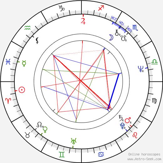 Дайан Уист Dianne Wiest день рождения гороскоп, Dianne Wiest Натальная карта онлайн