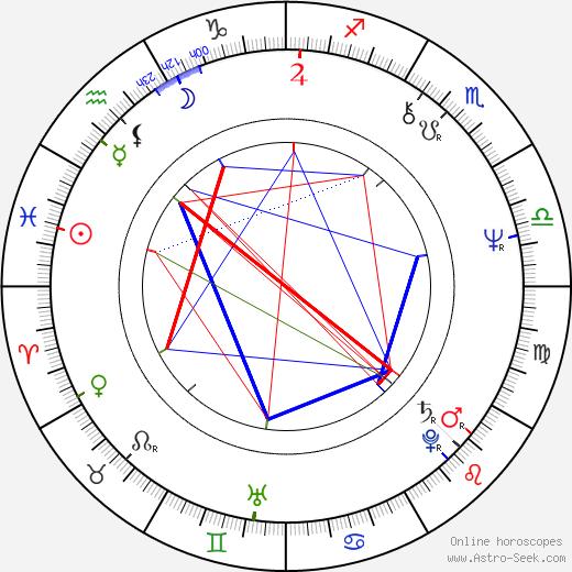 Dieter Schidor birth chart, Dieter Schidor astro natal horoscope, astrology