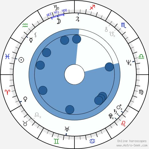 Eddy Grant wikipedia, horoscope, astrology, instagram