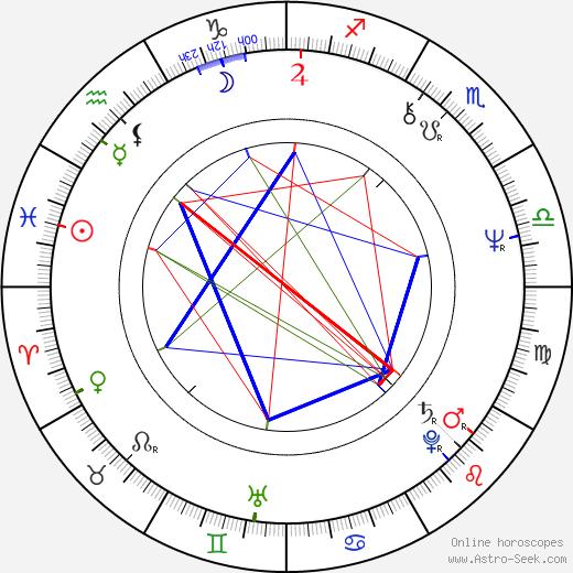 Eddy Grant birth chart, Eddy Grant astro natal horoscope, astrology