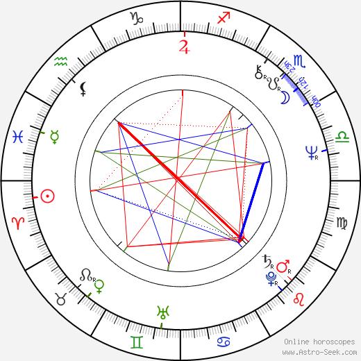 Edgar Selge astro natal birth chart, Edgar Selge horoscope, astrology