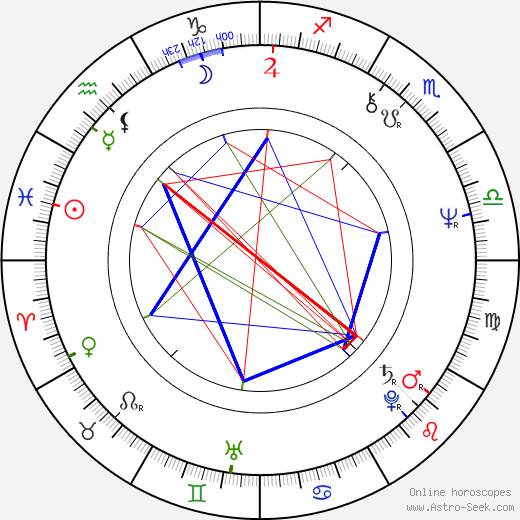 Elaine Paige birth chart, Elaine Paige astro natal horoscope, astrology