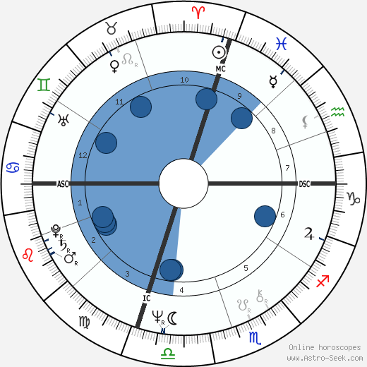 Elisabeth Y. Fitzhugh wikipedia, horoscope, astrology, instagram