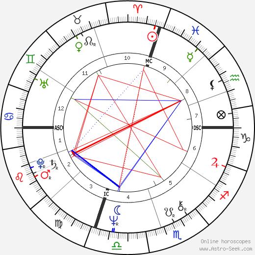 Elisabeth Y. Fitzhugh tema natale, oroscopo, Elisabeth Y. Fitzhugh oroscopi gratuiti, astrologia
