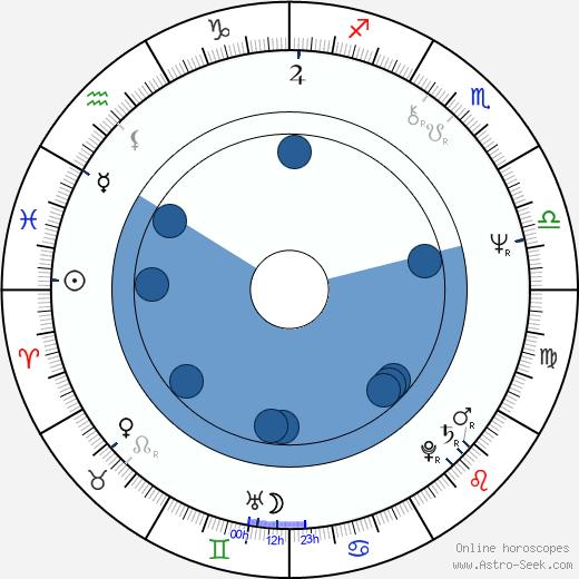 Eva Veškrnová wikipedia, horoscope, astrology, instagram
