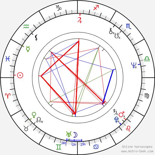 Eva Veškrnová tema natale, oroscopo, Eva Veškrnová oroscopi gratuiti, astrologia