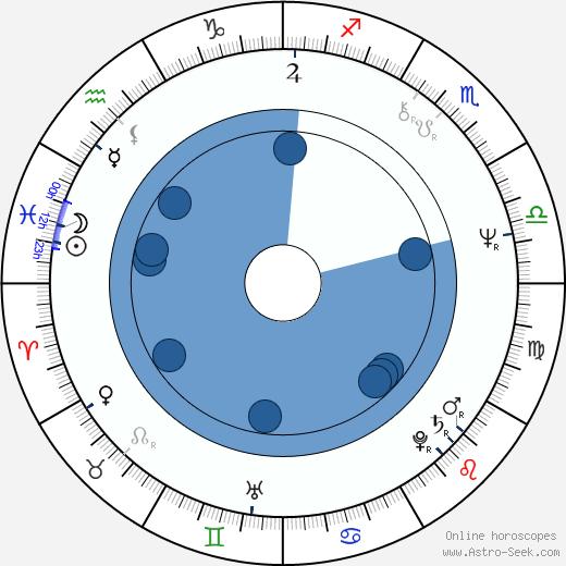 Frieda Liappa wikipedia, horoscope, astrology, instagram