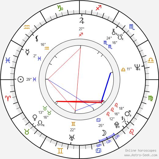 George Mendeluk birth chart, biography, wikipedia 2018, 2019