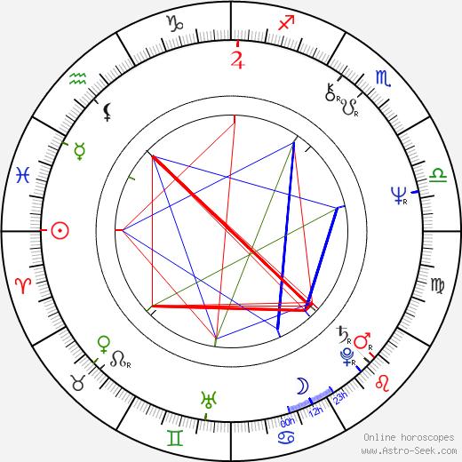 George Mendeluk astro natal birth chart, George Mendeluk horoscope, astrology