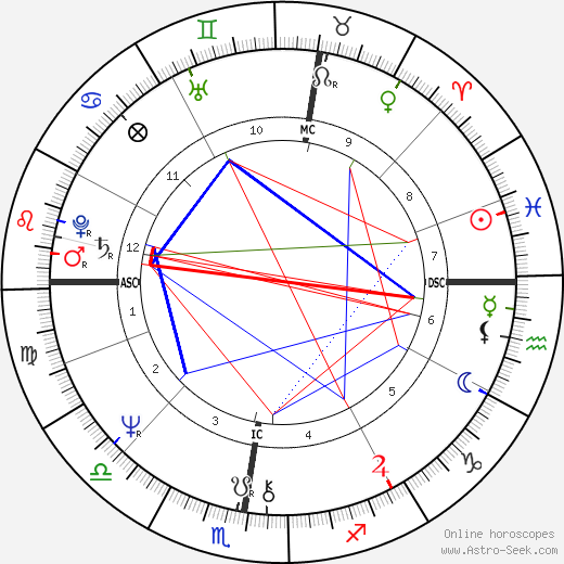 Guy Montagné день рождения гороскоп, Guy Montagné Натальная карта онлайн