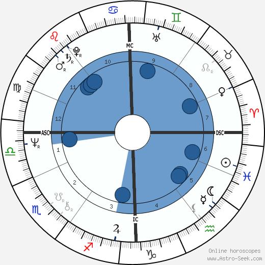 Gyles Brandreth wikipedia, horoscope, astrology, instagram