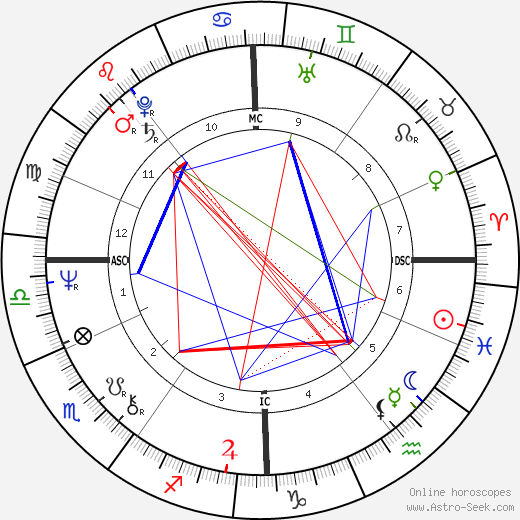 Gyles Brandreth день рождения гороскоп, Gyles Brandreth Натальная карта онлайн